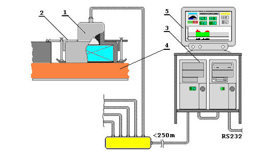 Купить Золомеры, СТК-1А измерении сигналов от естественно радиоактивных элементов, содержащихся в бокситах