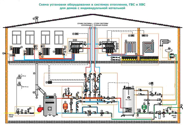 Купить Монтаж системы отопления