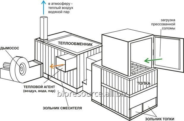 Элеваторы зерносушилки виды блокировки на конвейерах