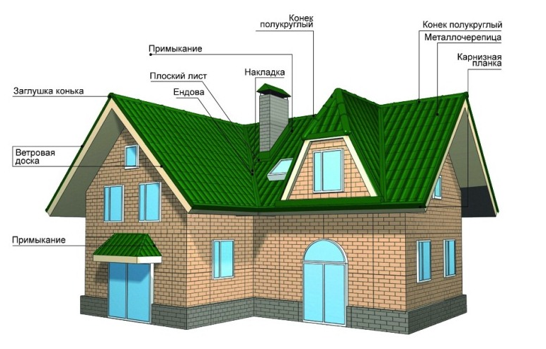 component parts roofing units - Parts Of Roof