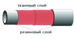 Рукав напорный с текстильным каркасом ГОСТ 18698-79