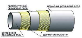 Резиновый рукав высокого давления с металлическими оплетками неармированные