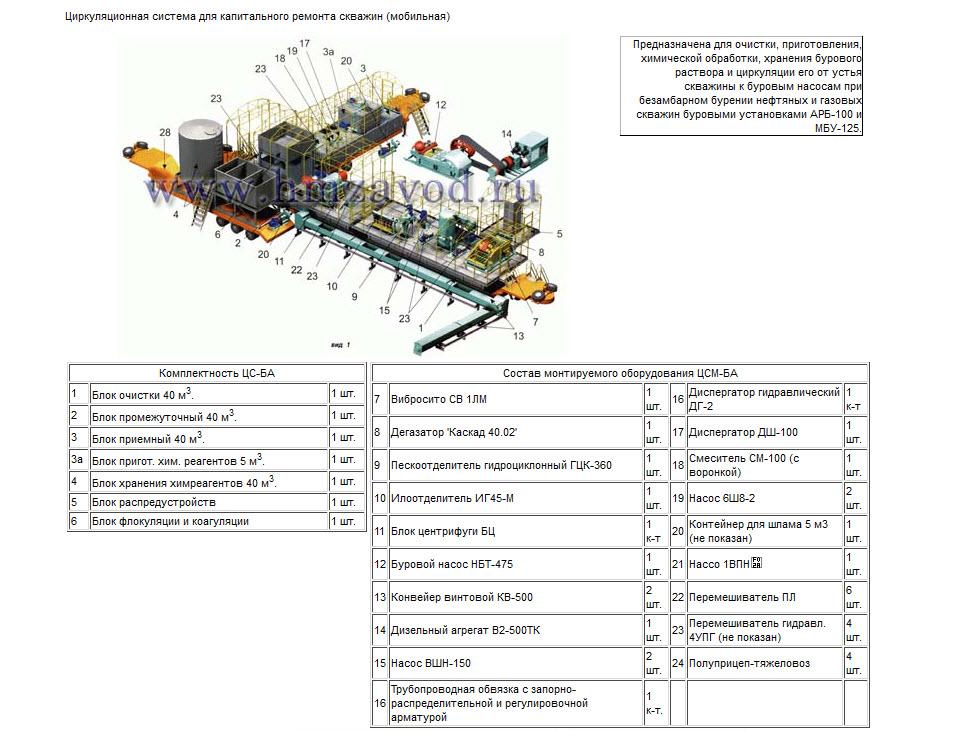 Купити Циркуляційна система для безкомірного буравлення (мобільна) ЦСМ-БА