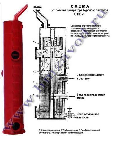 Купить Сепаратор газосодержащего бурового раствора СРБ-1