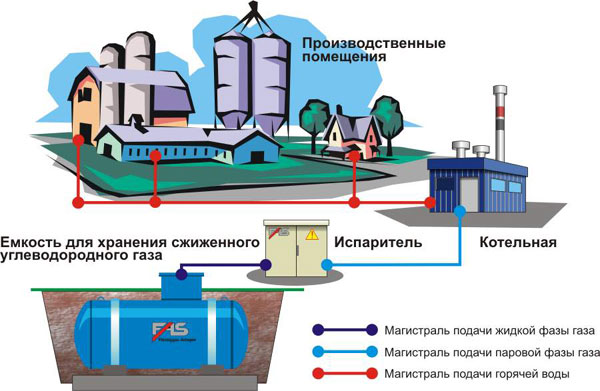 Автономное газоснабжение сжиженным газом пропан-бутаном