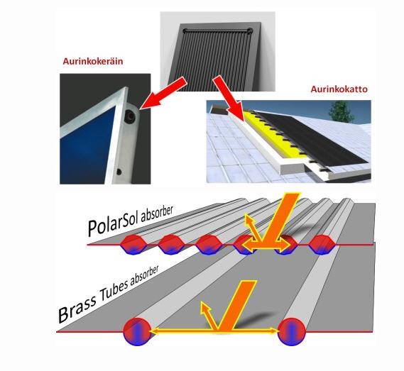 Купить Системы солнечного нагрева воды, солнечные коллекторы PolarSol, гелиосистемы