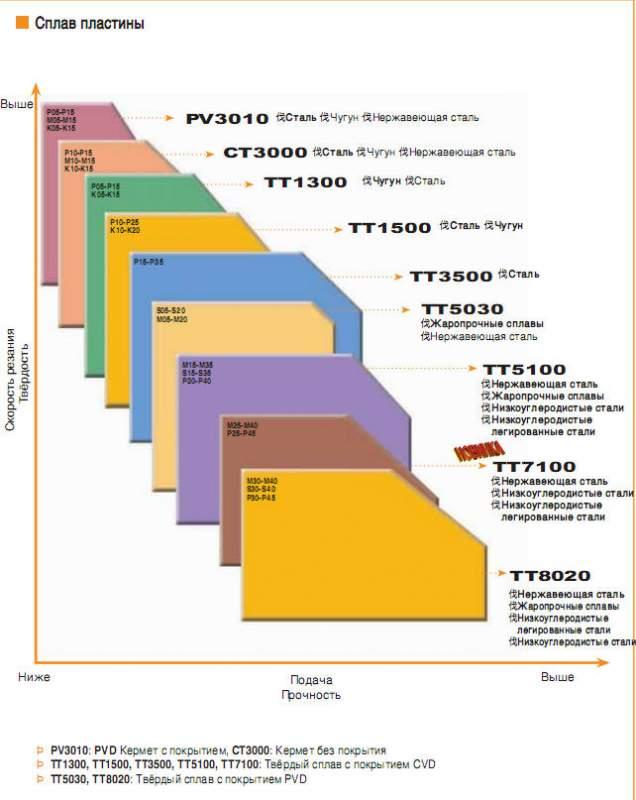 Пластины трердосплавные сплав модель PV3010, CT3000, TT1300, TT1500, TT3500, TT5100, TT7100, CVD TT5030, TT8020, PV3010, TaeguTec