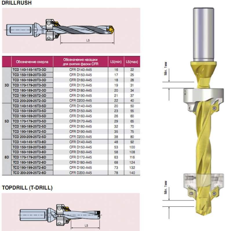 Сверла T-Drill с механическим креплением пластин , металлорежущий инструмент для токарной обработки, пр-во TaeguTec (Южная Корея)
