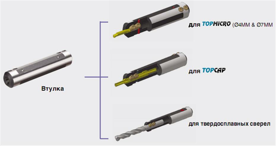 Втулки с инструментом для Topmicro Ø4MM & Ø7MM TaeguTec