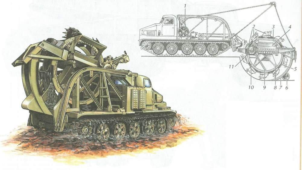 BTM-3: Component parts and SPT...