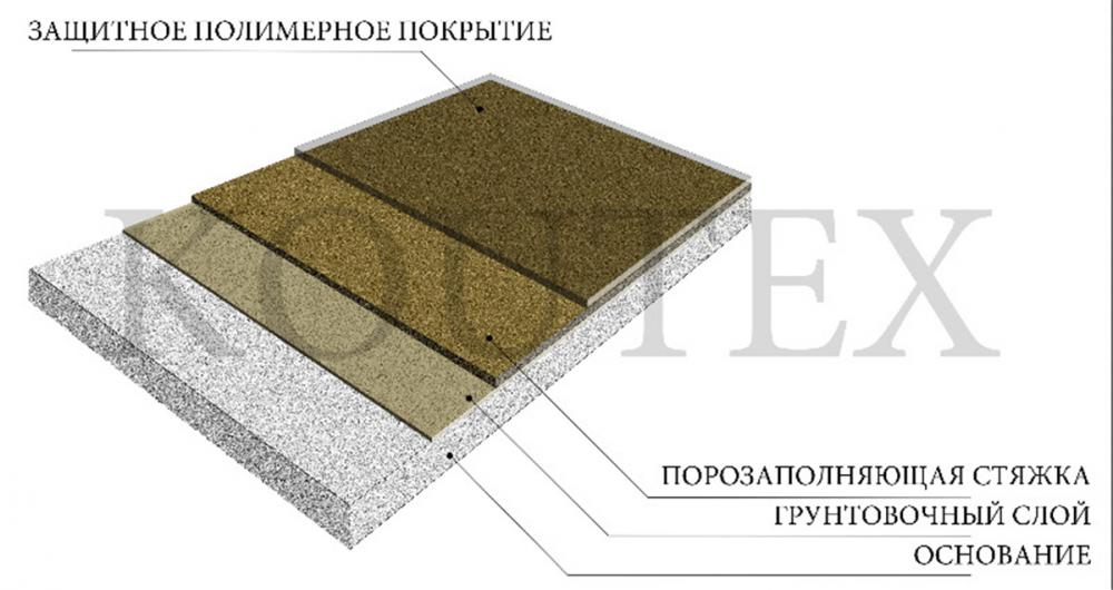 Купить Полимерное покрытие для наливных полов Обеспыливание h 400 - 600 мкр. Покрытия для обеспыливания полов.
