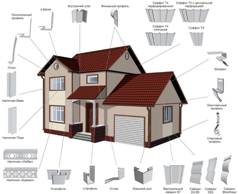 Сайдинг фасадный | Потолочный сайдинг