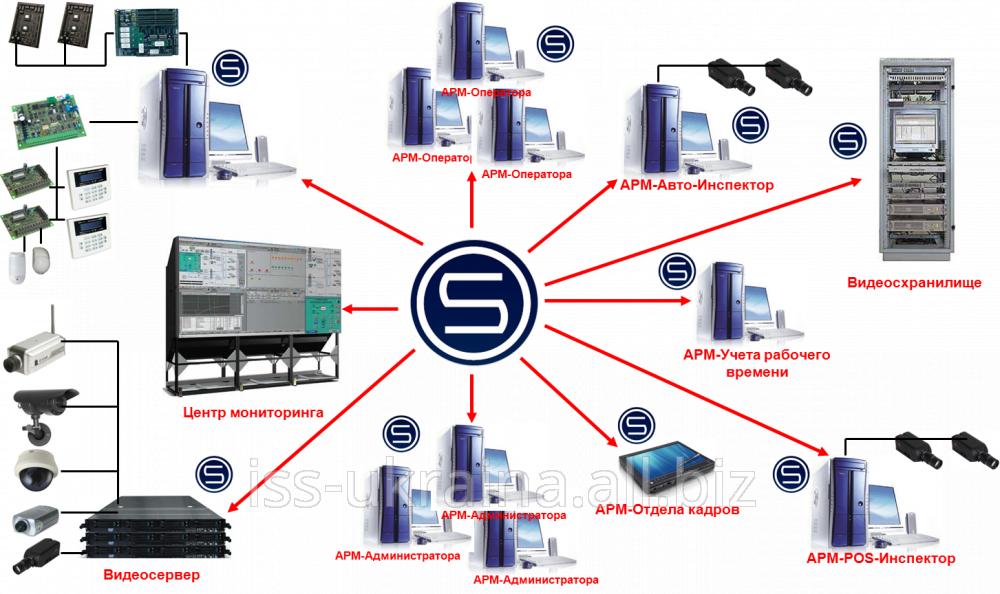 Купить SecurOS Premium - сетевая интелектуальная система видеонаблюдения
