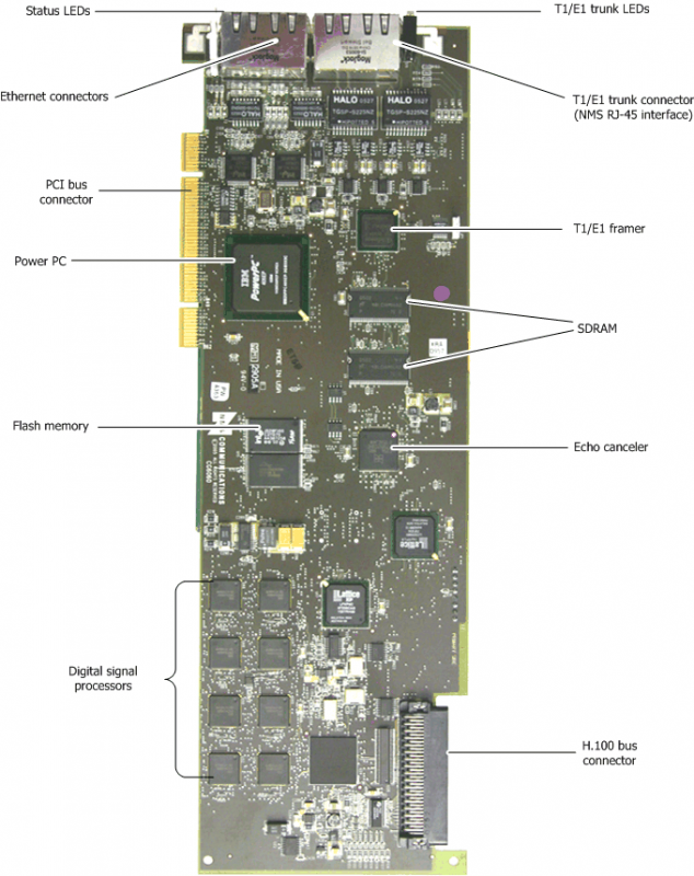 Dialogic® CG 6060 PCI Media Board