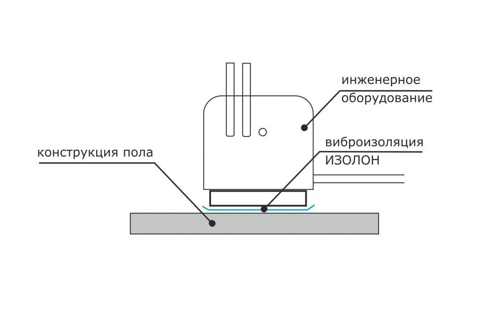 Купить Листы из ИЗОЛОНА используются для защиты стен,перегородок, перекрытий от вибрации оборудования