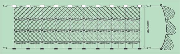 Рыболовные рамовые сети