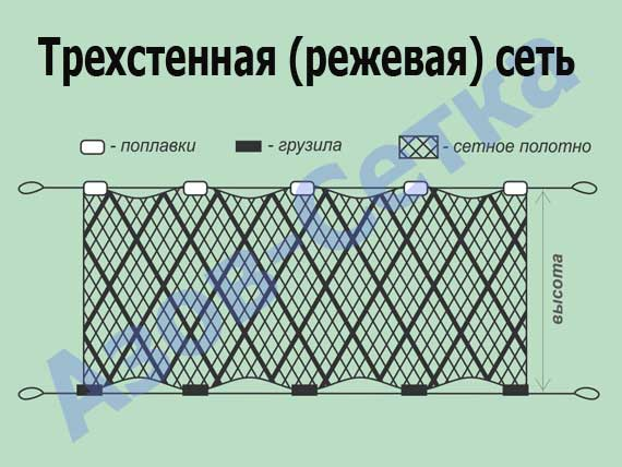 Сеть трехстенная из капрона (путанка), 65мм*110d/2*1,8м*30м
