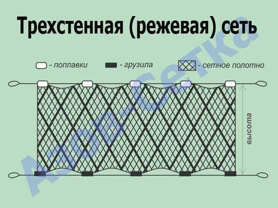 Сеть трехстенная из капрона (путанка), 70мм*110d/2*1,8м*30м