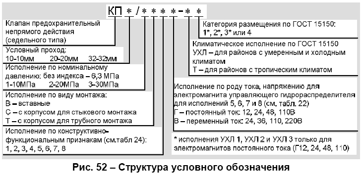 Блок клапанов типа БКП* 10