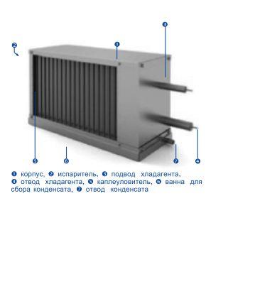 Купить Охладители прямые SDC