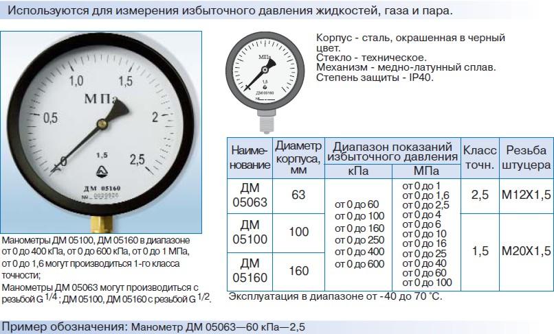 Манометры ДМ05