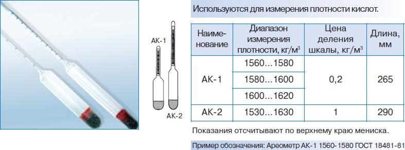 Ареометры для кислот АК-1, АК-2
