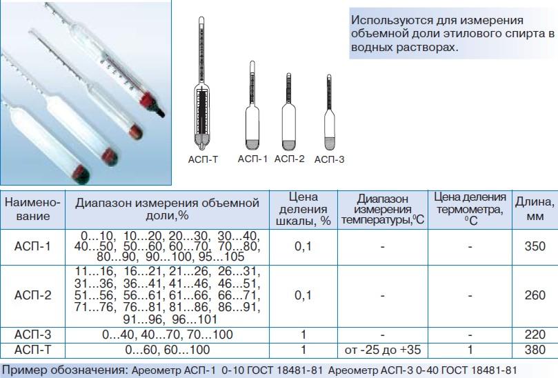 Ареометры для спирта АСП-1, АСП-2, АСП-3, АСП-Т