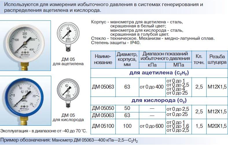 Манометры ДМ 05 ГОСТ 2405-88 для ацетилена и кислорода