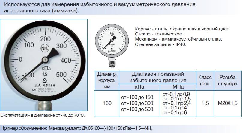 Мановакуумметр ТАК для аміаку ДЕРЖСТАНДАРТ 2405-88