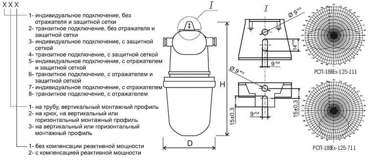Светильники взрывозащищенные ГСП-18ЕВх, ЖСП-18ЕВх, РСП-18ЕВх