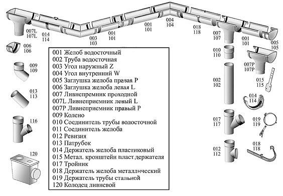 Водосточная система Profil купить в Запорожье