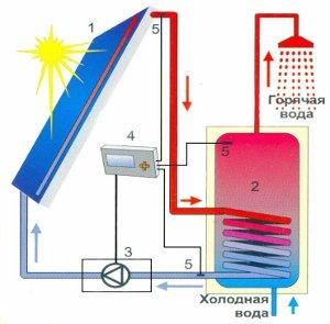 схема солнечного коллектора для нагрева воды Одесса и Украина