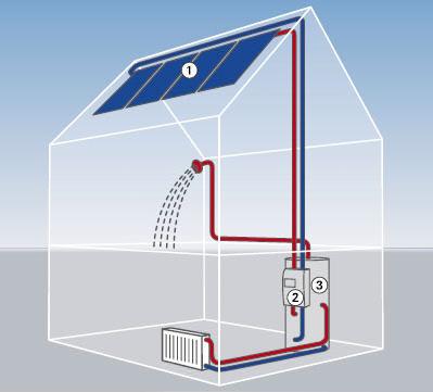 Купить Системы солнечного нагрева воды (Гелиосистема)