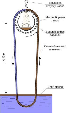 Маслосборное устройство сетчатого типа МС-500