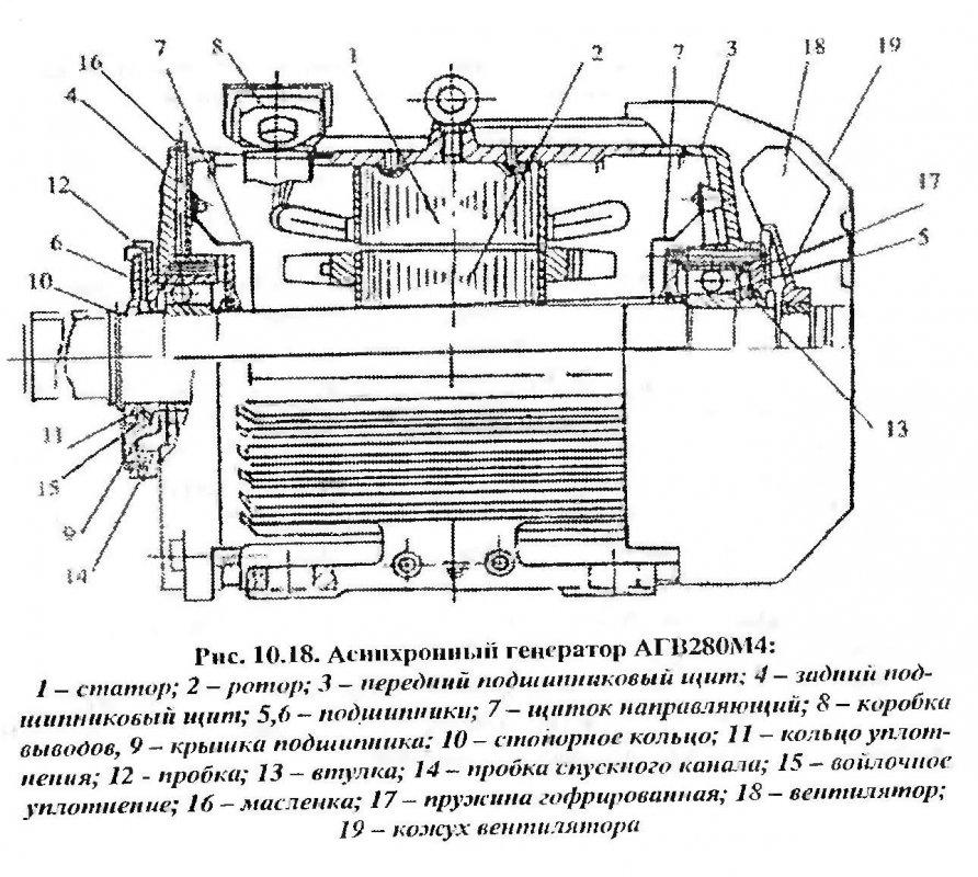 Асинхронный генератор АГВ 280