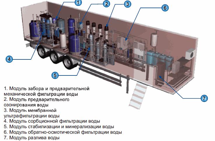 Мобильная установка Десна -М