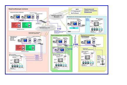 Купити Автоматизована система контролю й обліку енергоресурсів
