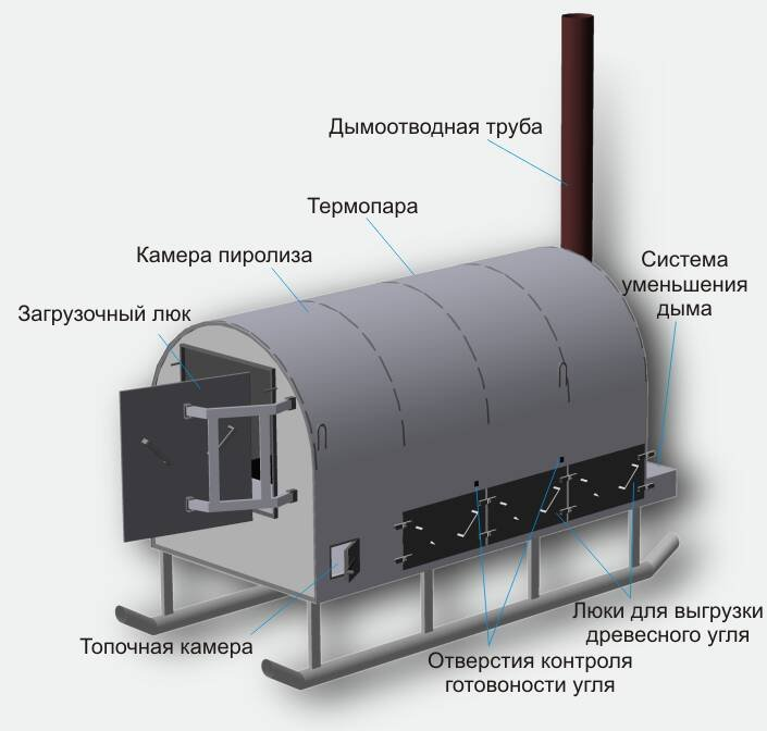 Печь для производство древесного угля своими руками