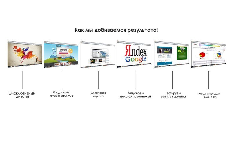 Buy Creation of the selling websites, landing page