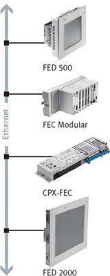 Панель оператора FED 300...FED 5020  Блок диагностики и обслуживания