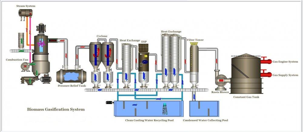 Купить Промышленные генераторы газа из биомассы под заказ из Китая