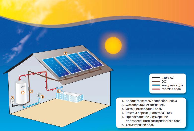 Купить Система солнечного нагрева воды Logitex LX ACDC
