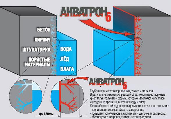 Купить Гидроизолирующие материалы АКВАТРОН-6