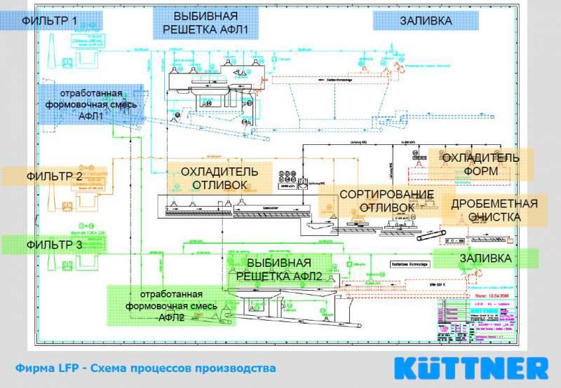 Планирование литейных цехов