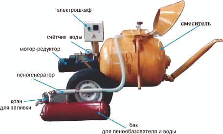 Пенобетон