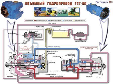 Hydrostatic transmission of GST-90