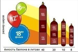 Хелий за балони за попълване 10 литра