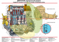 VAZ-2101 device stand Engine longitudinal section