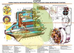 Стенд устройства ВАЗ-2105 Стартер