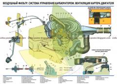 Стенд устройства автомобиля Волга Воздушный